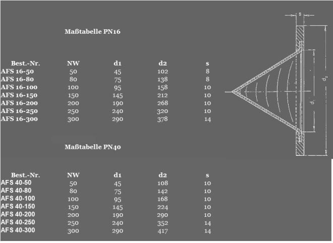 Maße Anfahrsiebe Standard